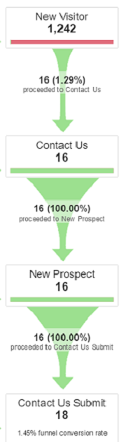 Viewing Visualized Sales Funnel Conversion Data