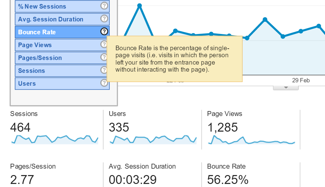 percentage of new visits, average session duration, bounce rate, page views, pages per session, sessions, users
